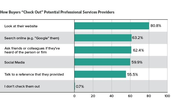 chart showing how people find professional services