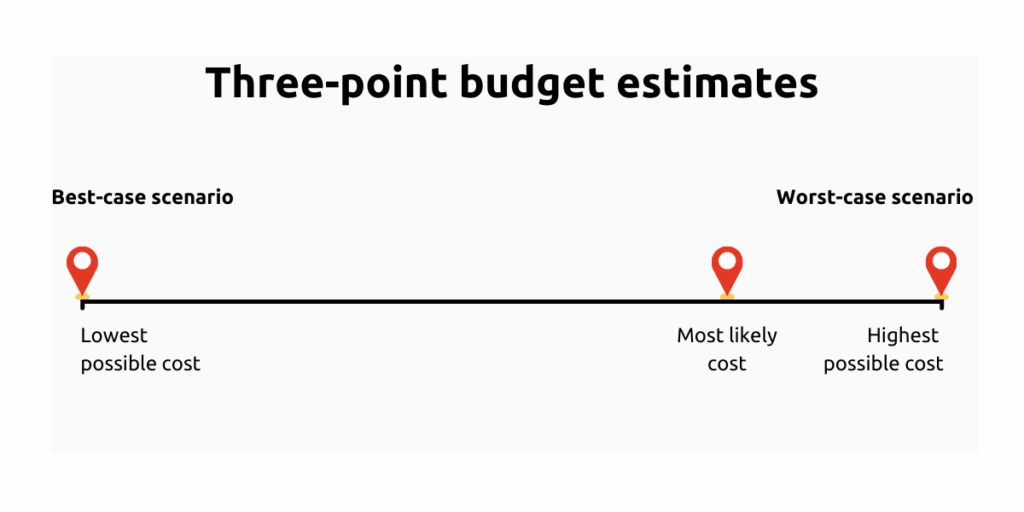how to use a three-point budget estimate