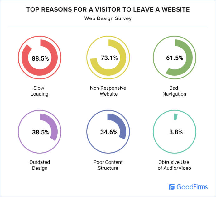 top reasons for a visitor to leave a website chart
