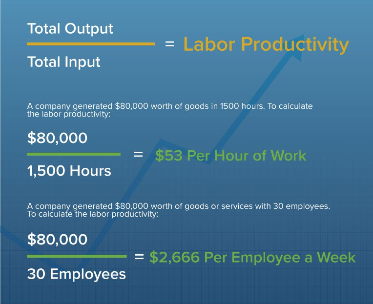 labor productivity formula