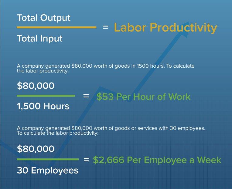 smartsheet labor productivity formula for employees