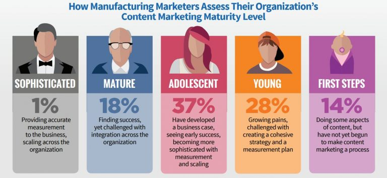 manufacturing marketing sophistication chart
