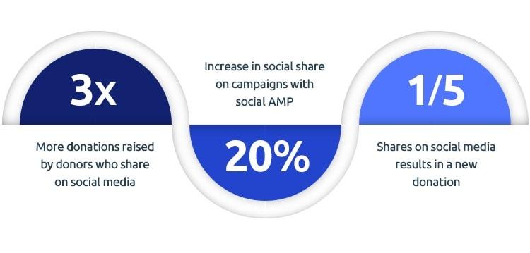 nonprofit marketing social media to gain donations