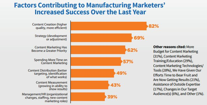 marketing for manufacturing graph on content creation