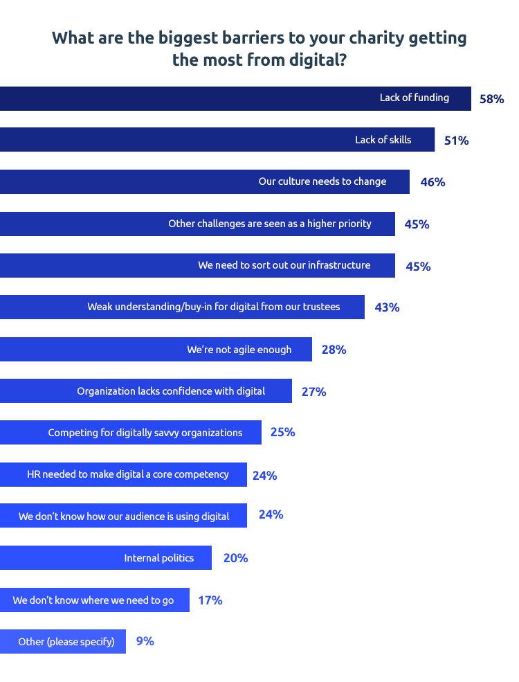 nonprofit digital marketing chart 2019