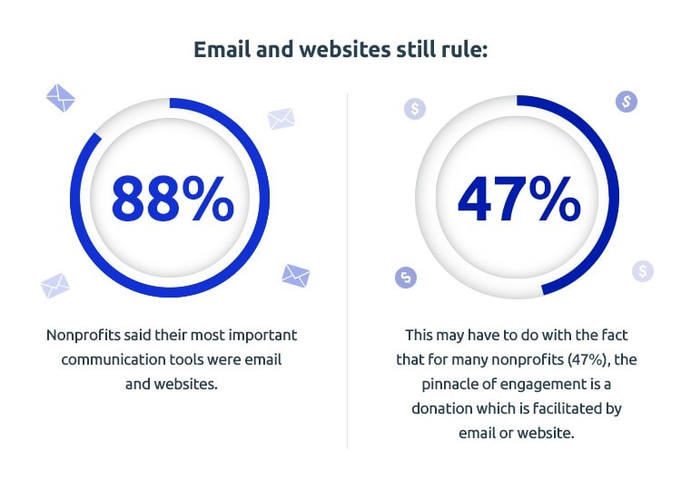 email and websites for nonprofit marketing