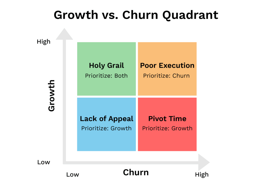 growth v churn chart