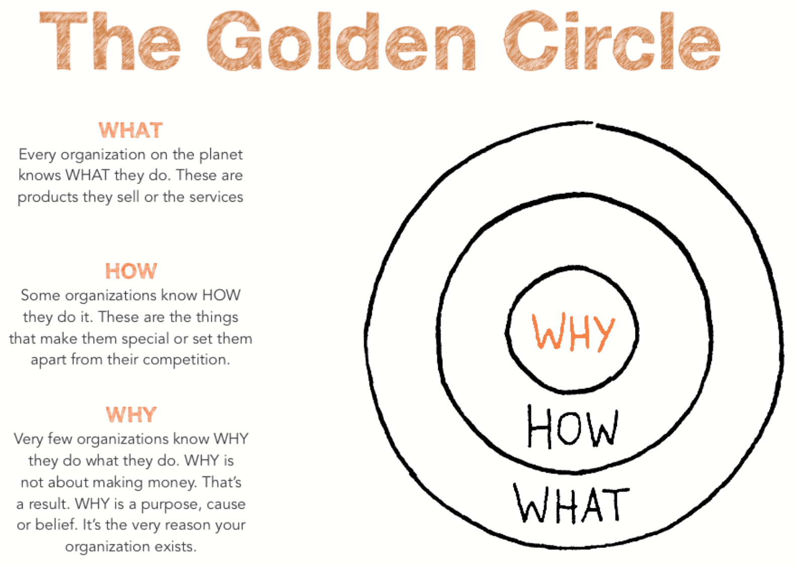 golden circle examples simon sinek