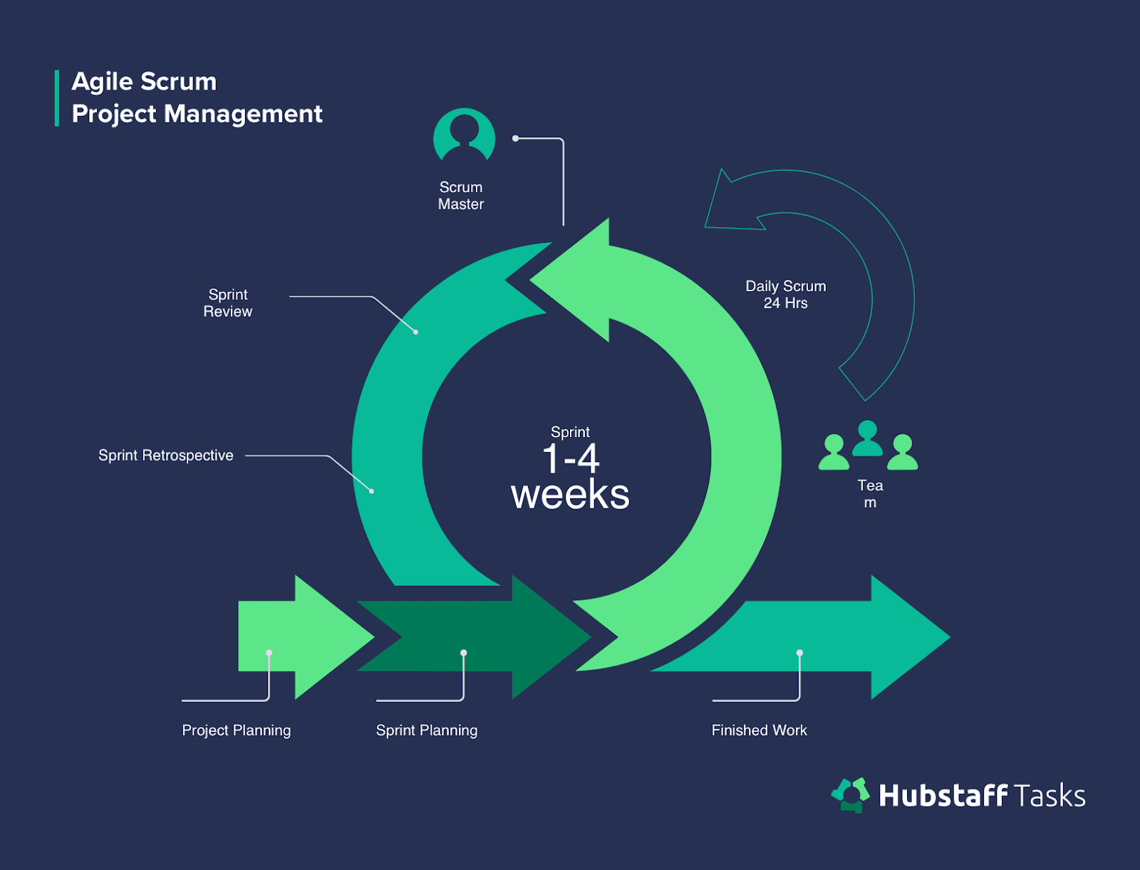 Agile Scrum project management
