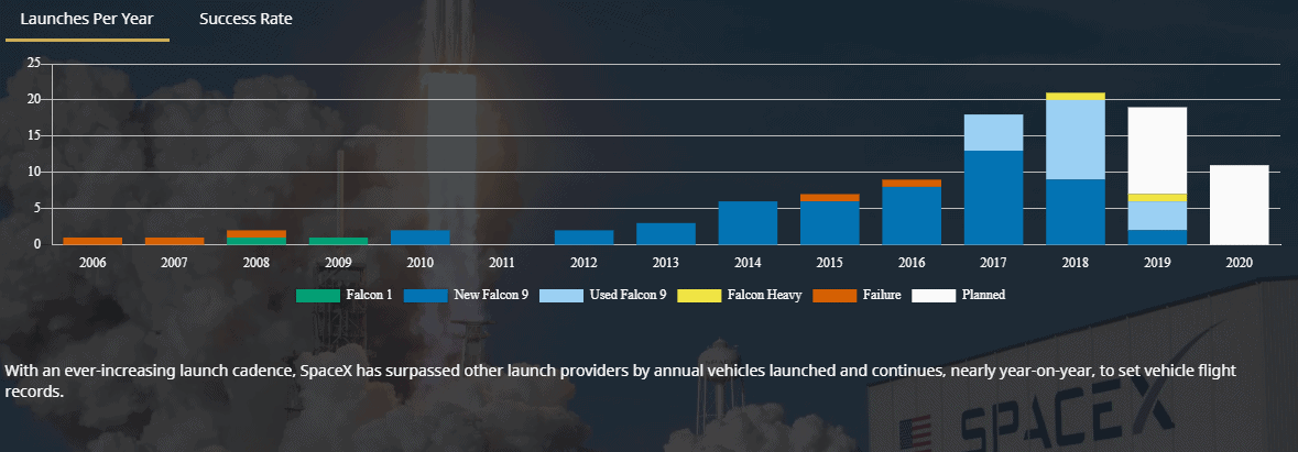 SpaceX launches per year