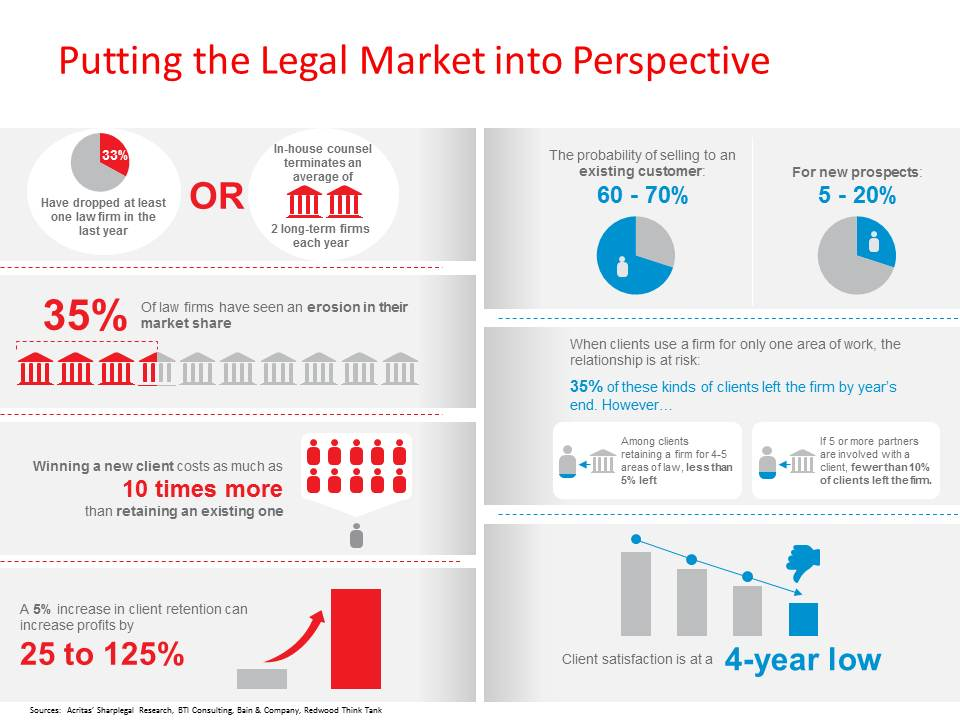 law firm business development stats