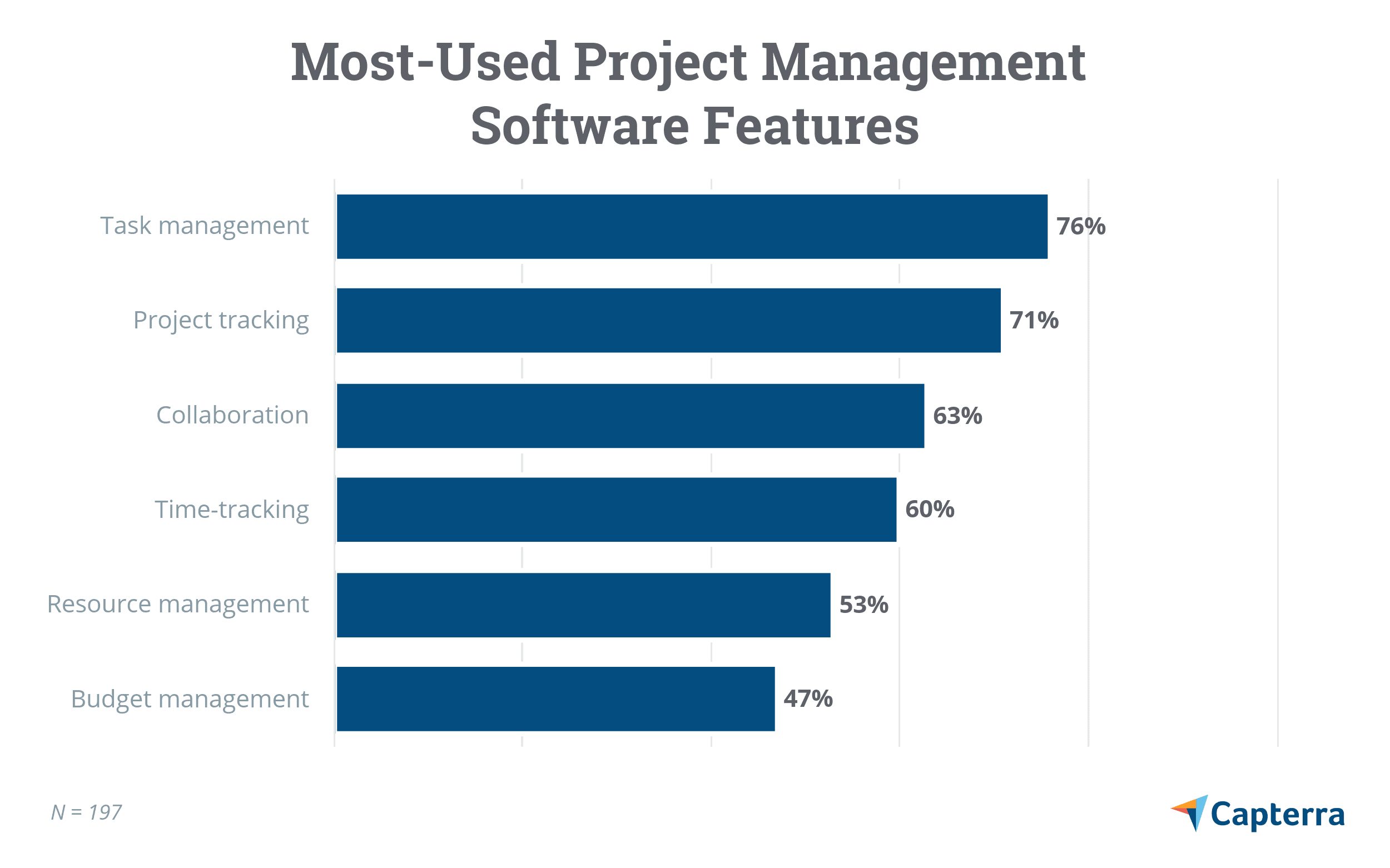 Most used PM software features