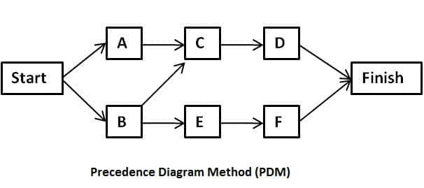 Precedence diagram method (PDM)