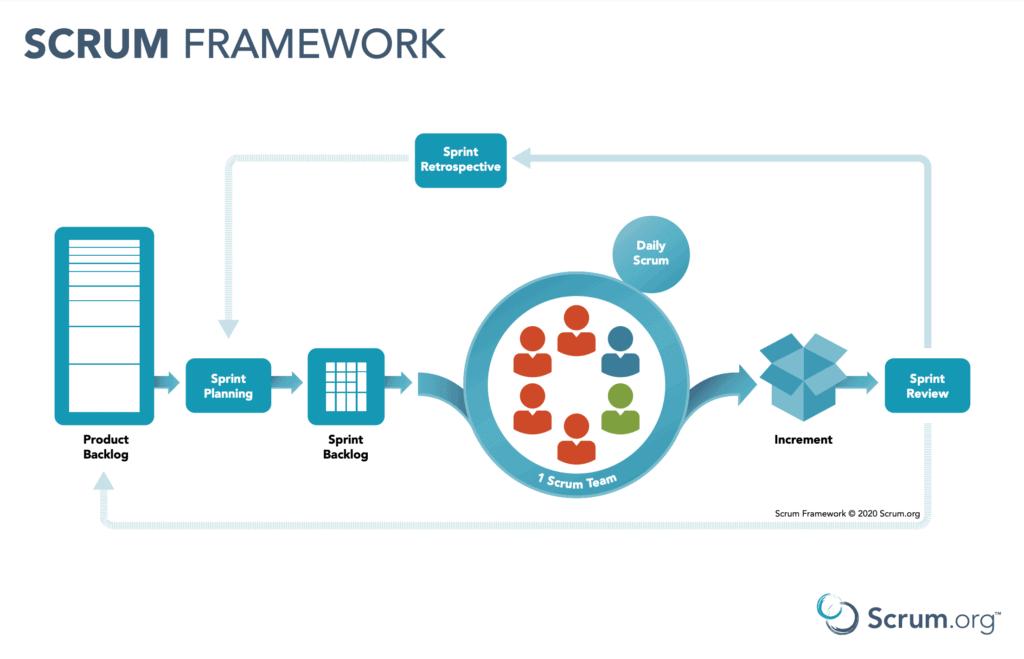 Scrum.org Scrum framework