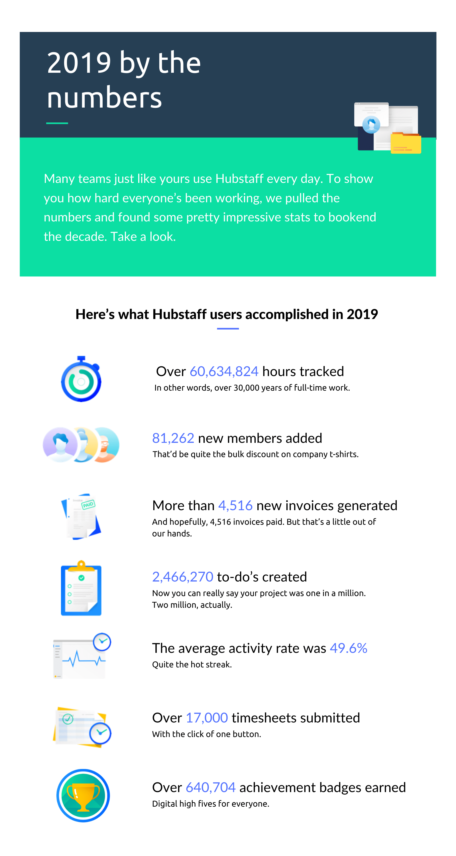 year in review hubstaff stats