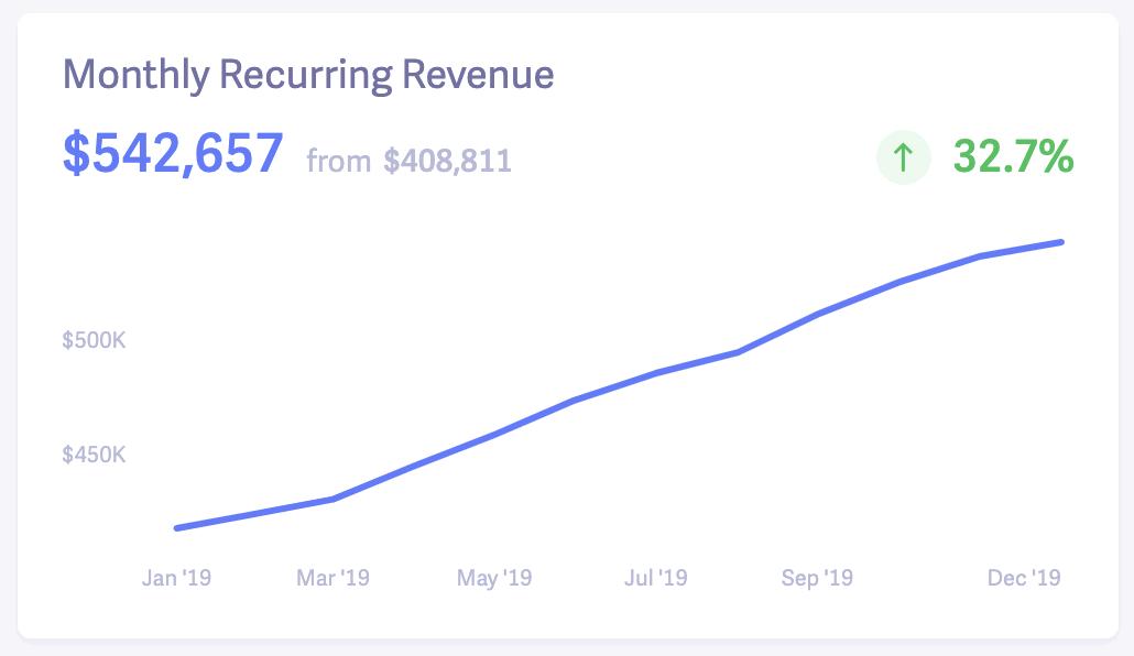 Hubstaff Baremetrics Monthly Recurring Revenue