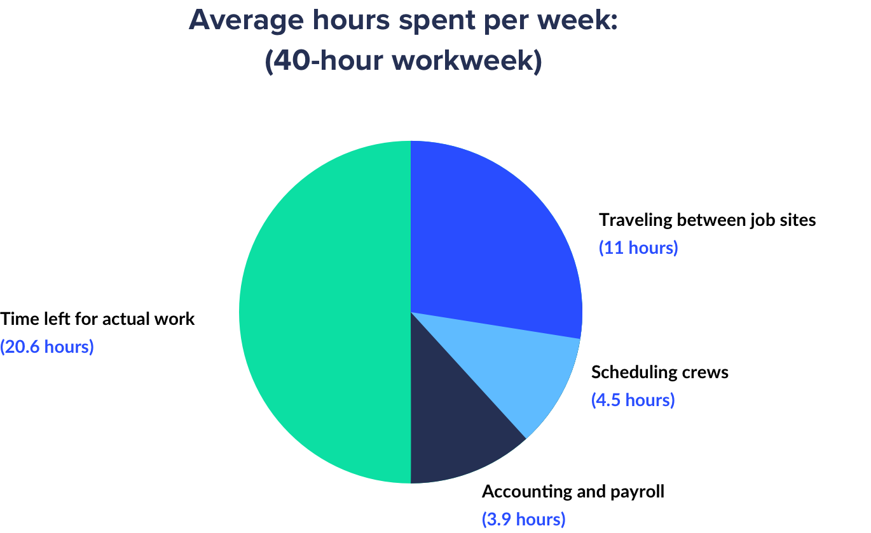 Average hours spent per 40-hour workweek