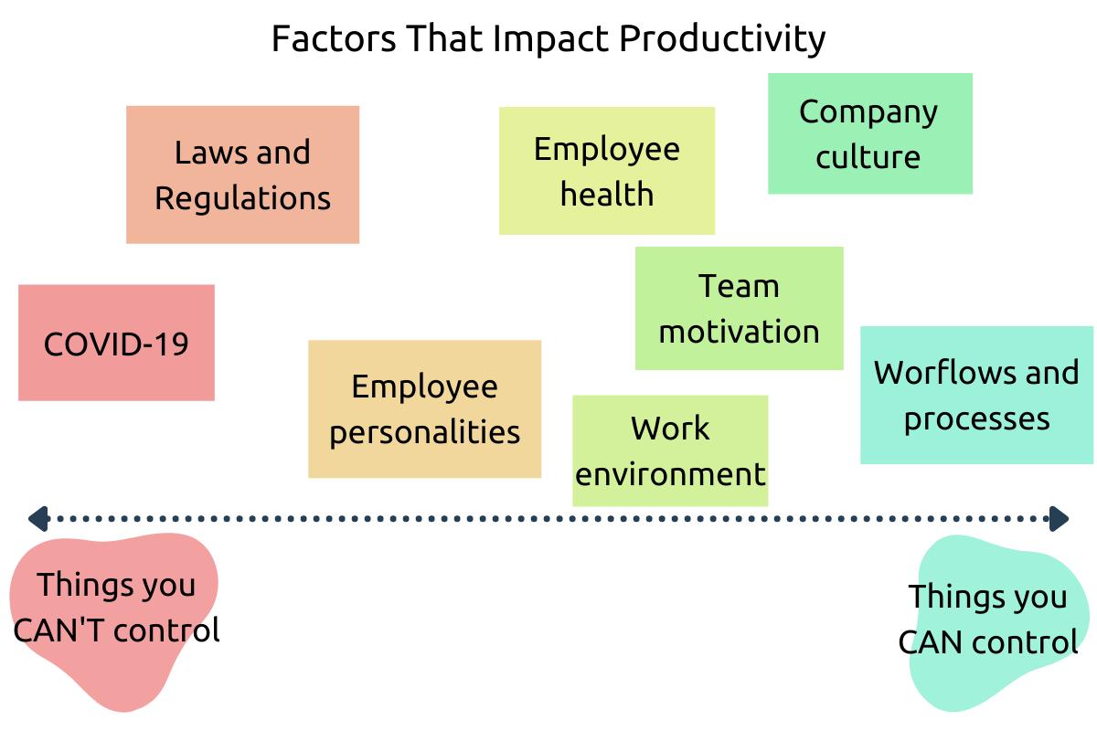 Factors impacting productivity