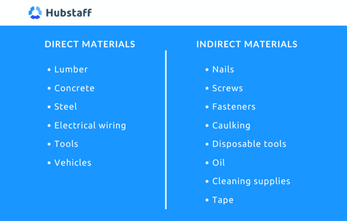 Direct and indirect materials