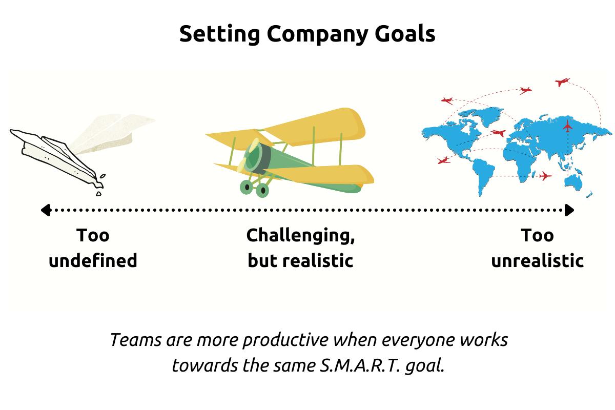 Setting company goals