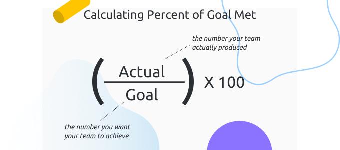 Calculating percent of goal met