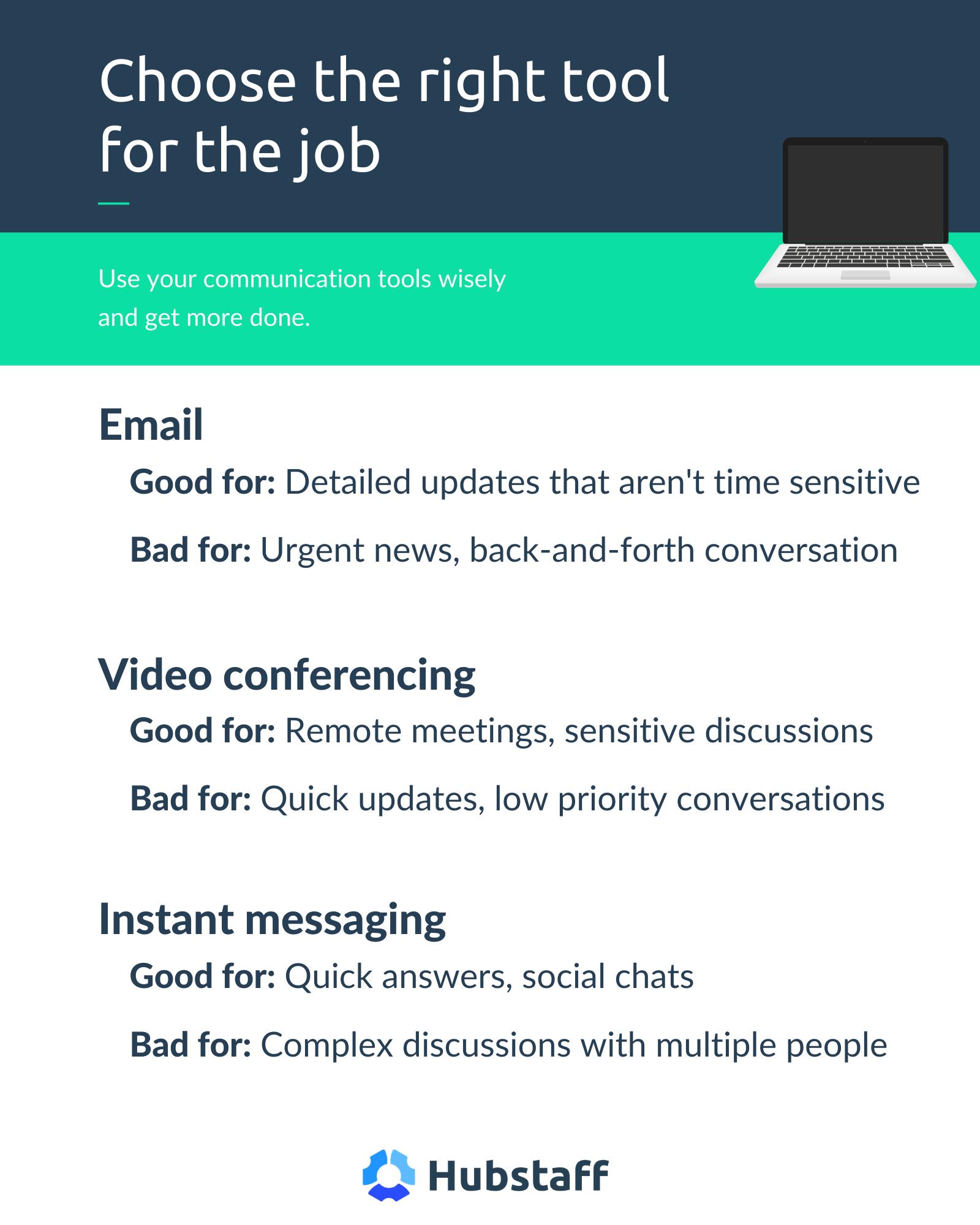 Choosing the right communication tool