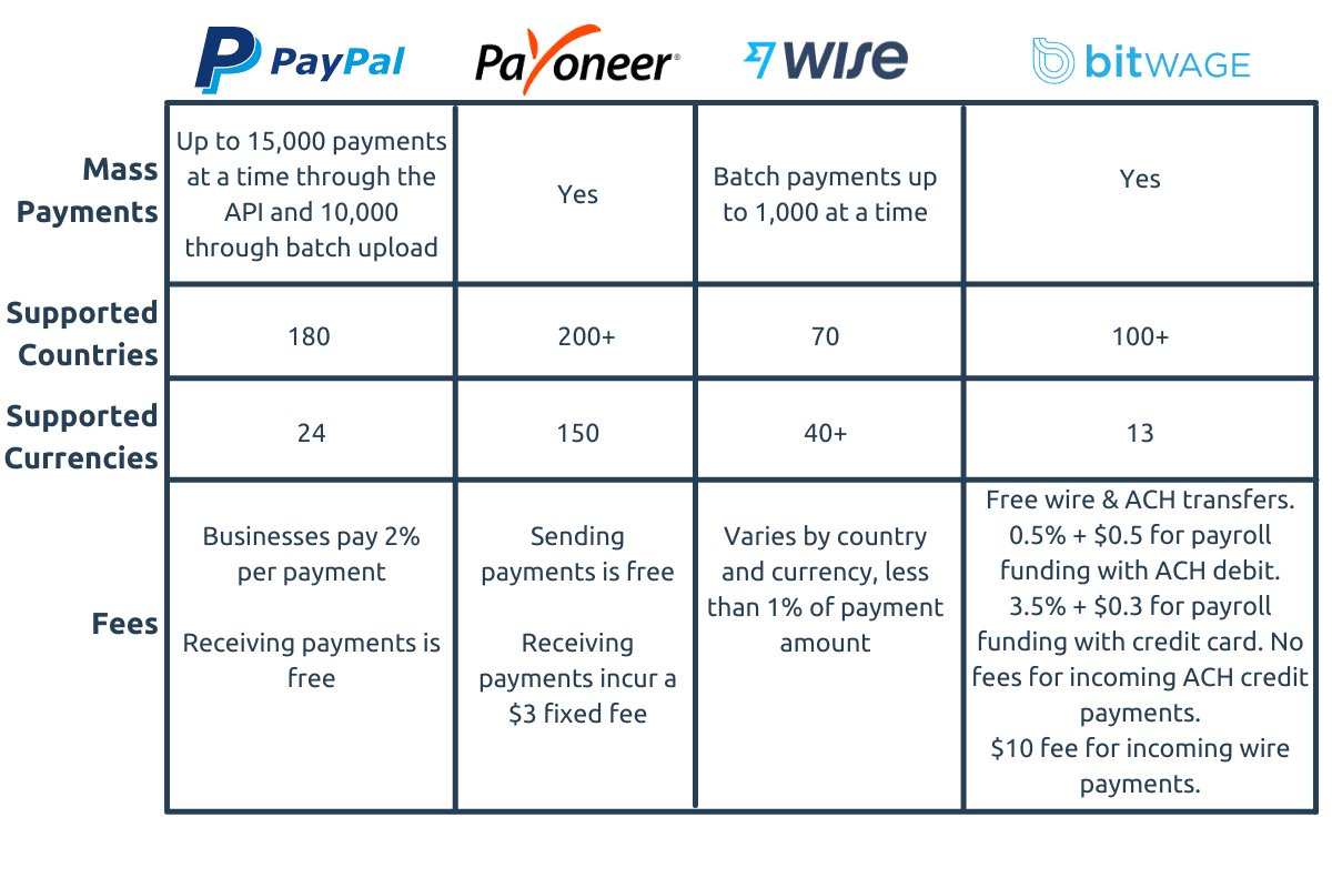 Chart: PayPal vs. Payoneer vs. Wise vs. Bitwage