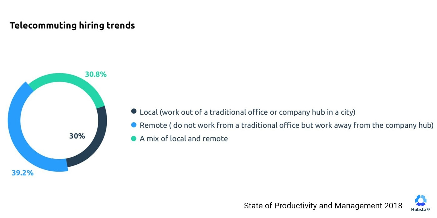 Telecommuting hiring trends