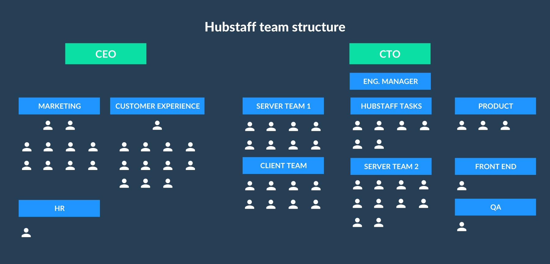 hubstaff team structure