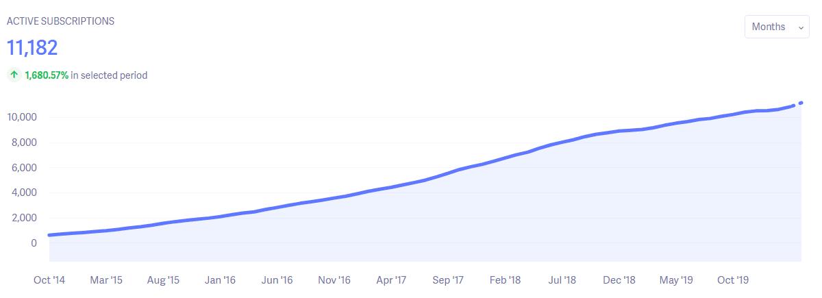 Hubstaff Baremetrics active subscriptions