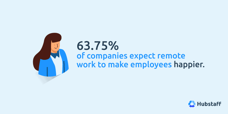 state of remote work report by Hubstaff 2020