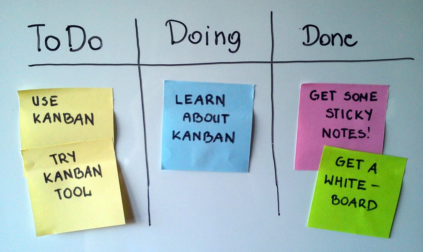 Kanban with sticky notes