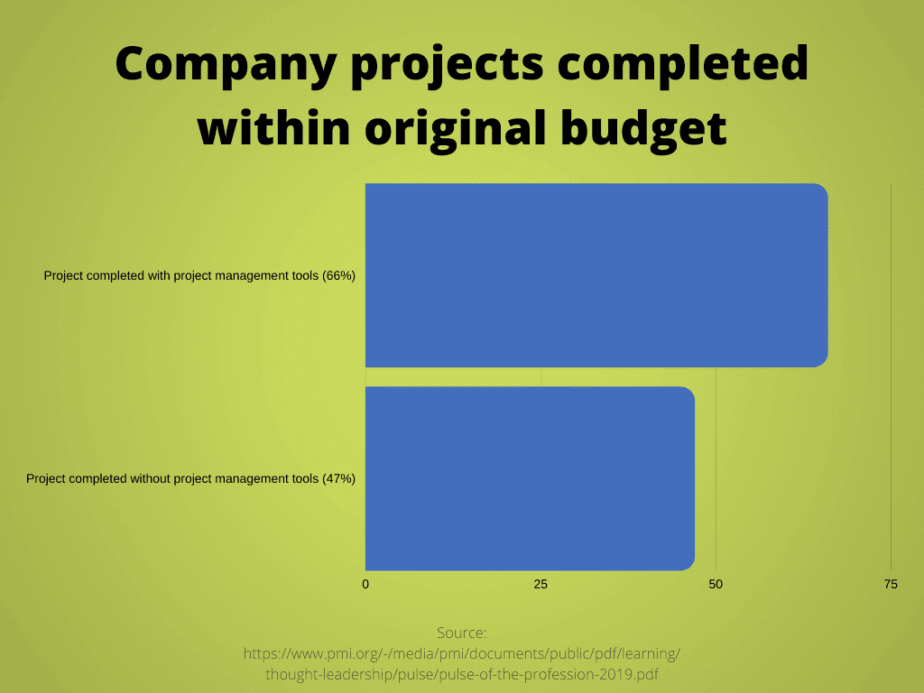 Progress success chart