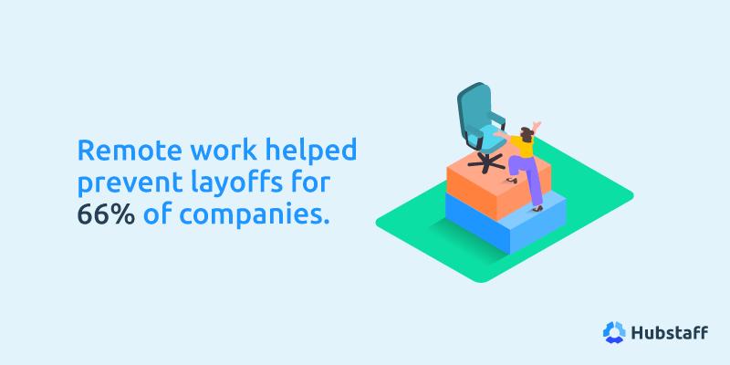 Remote work prevented layoffs