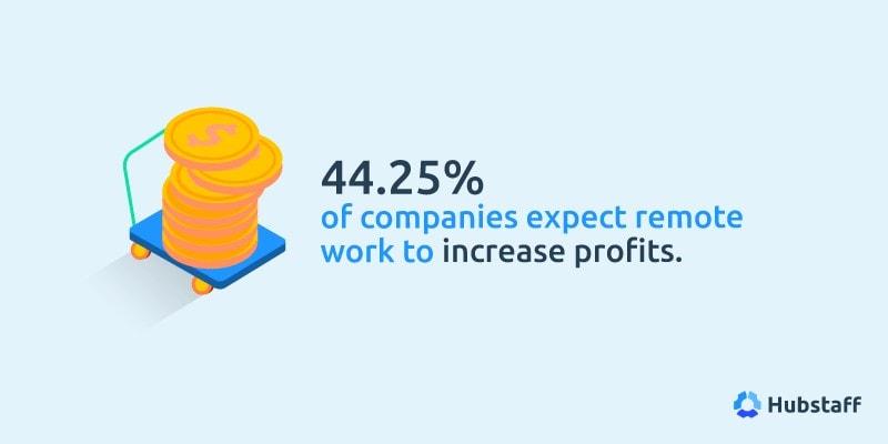 Remote profitability