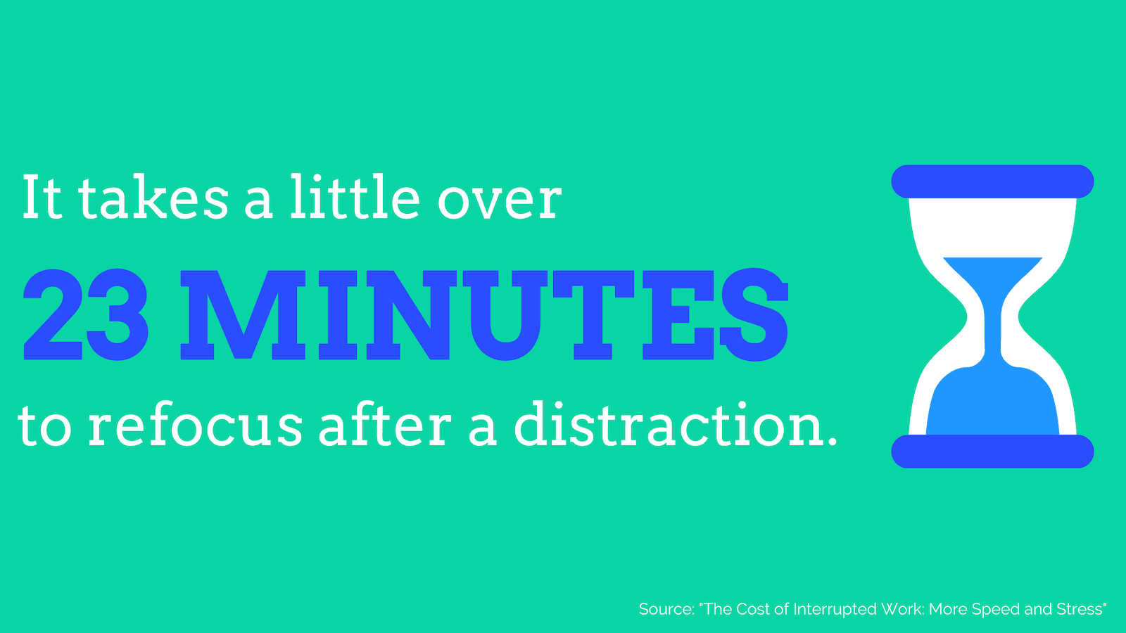 It takes a little over 23 minutes to refocus after a distraction.