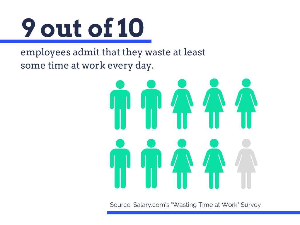 9 out of 10 employees admit to wasting time at work every day.