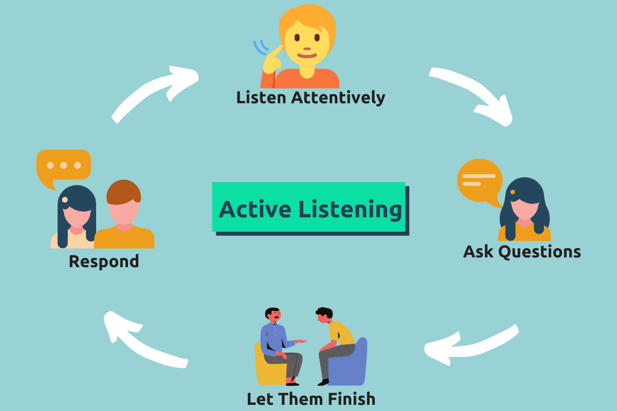 Active listening cycle