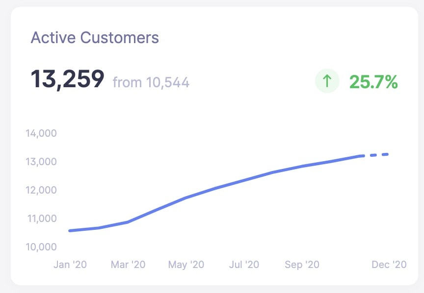 Baremetrics active customers