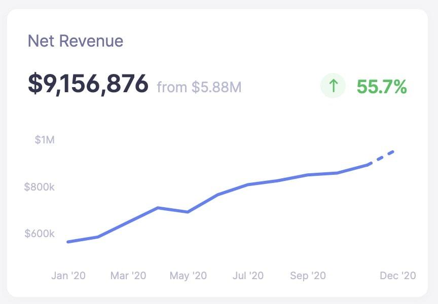 Baremetrics net revenue