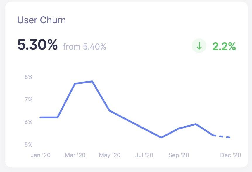 Baremetrics user churn