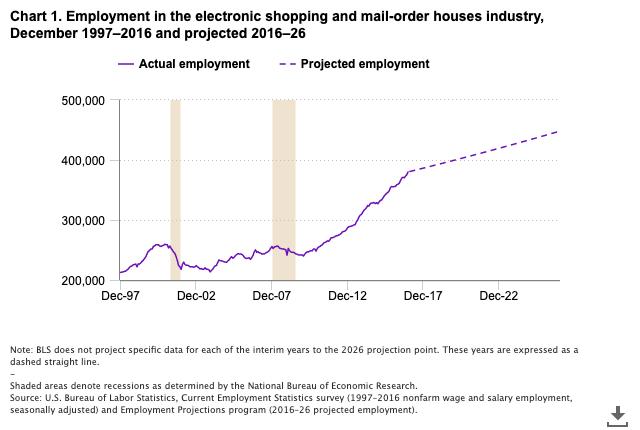 U.S. BLS employment growth