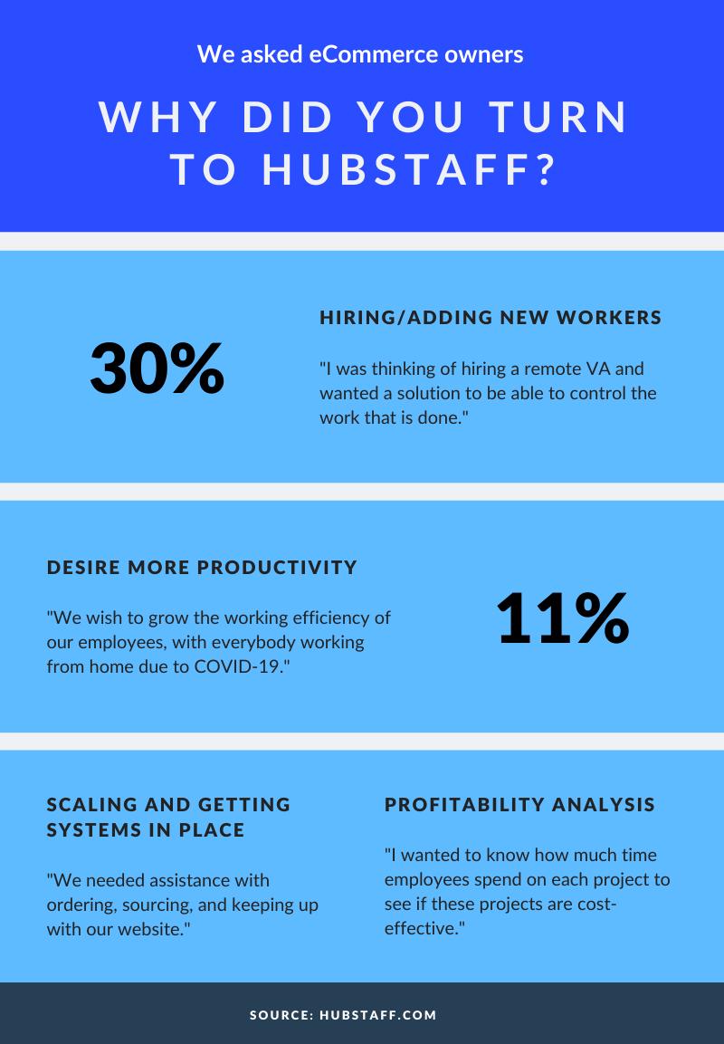 Hubstaff eCommerce customers infographic