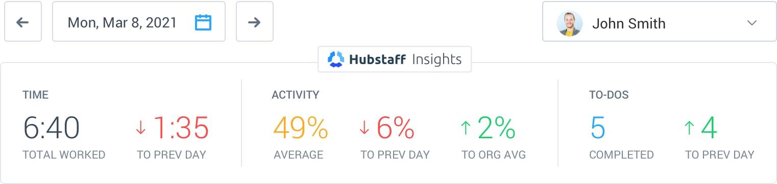 Hubstaff Insights