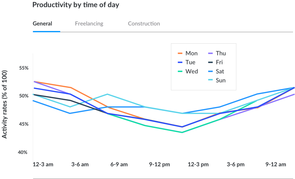 Productivity by time of day