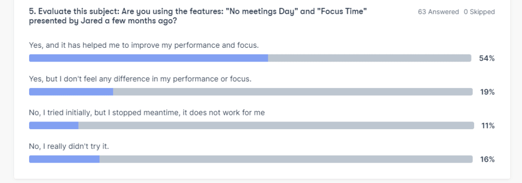 Hubstaff poll results about No Meetings Day