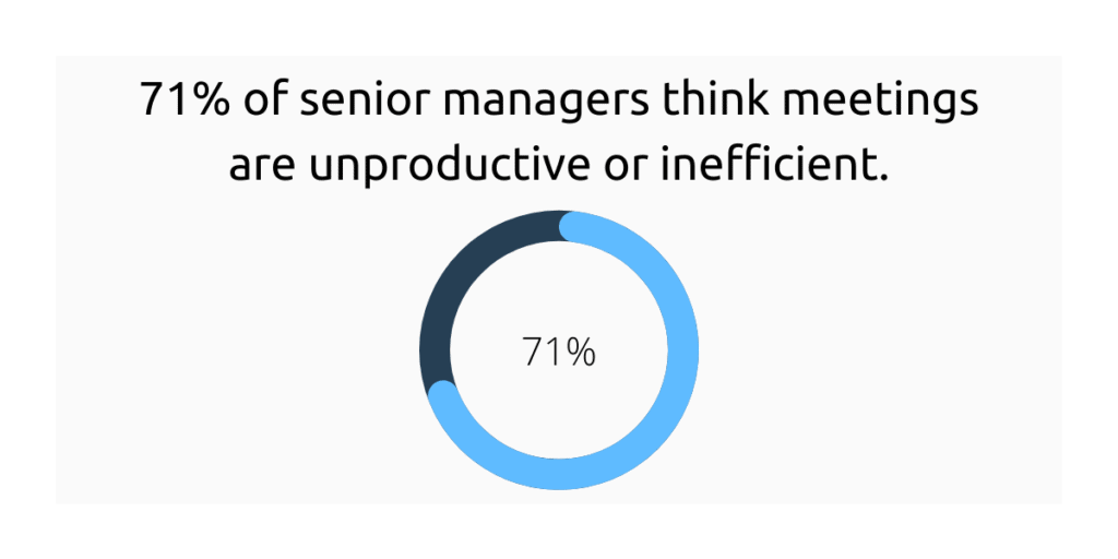 71% of meetings are not productive