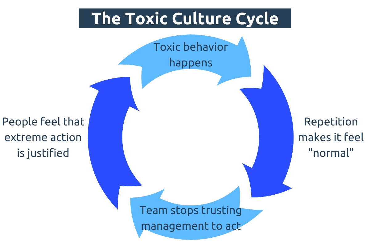 Toxic culture cycle